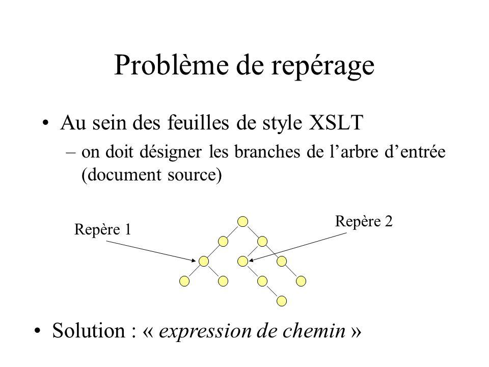 Problème de repérage Au sein des feuilles de style XSLT –on doit désigner les branches de larbre dentrée (document source) Repère 1 Repère 2 Solution