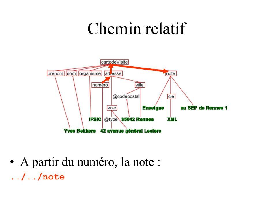 Racine dun document La racine dun document est au dessus de lélément racine du document, elle contient –des commentaires éventuels –des instructions de traitements éventuelles –un et un seul élément (lélément racine)