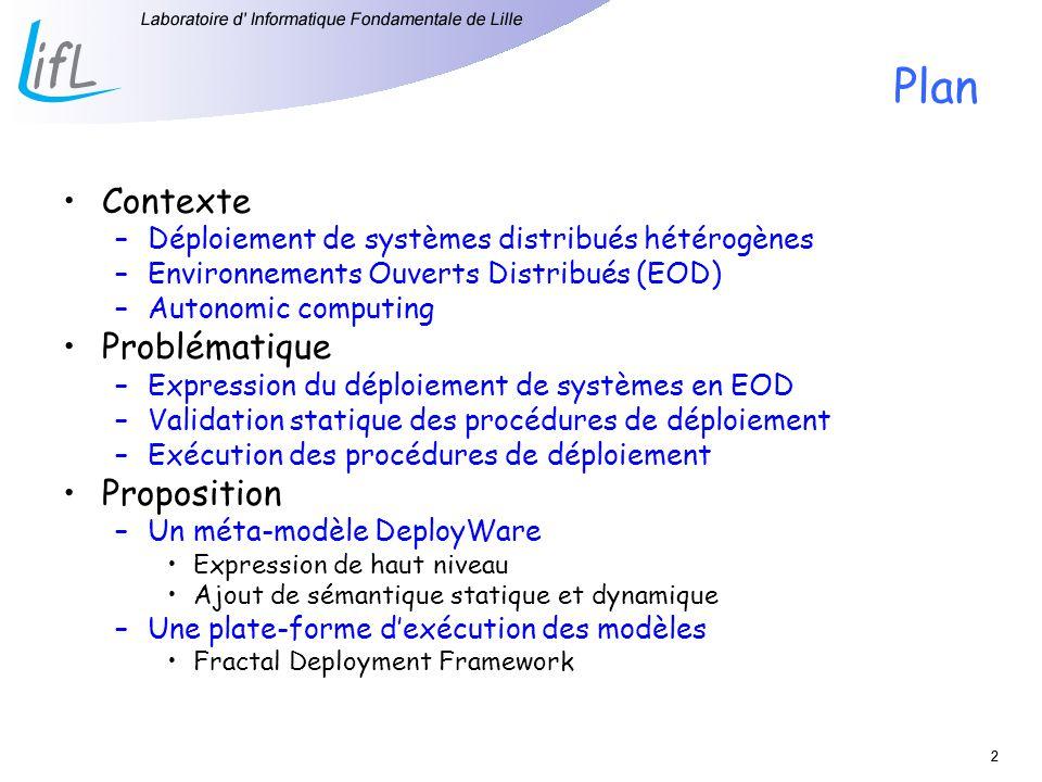 22 Plan Contexte –Déploiement de systèmes distribués hétérogènes –Environnements Ouverts Distribués (EOD) –Autonomic computing Problématique –Expression du déploiement de systèmes en EOD –Validation statique des procédures de déploiement –Exécution des procédures de déploiement Proposition –Un méta-modèle DeployWare Expression de haut niveau Ajout de sémantique statique et dynamique –Une plate-forme dexécution des modèles Fractal Deployment Framework