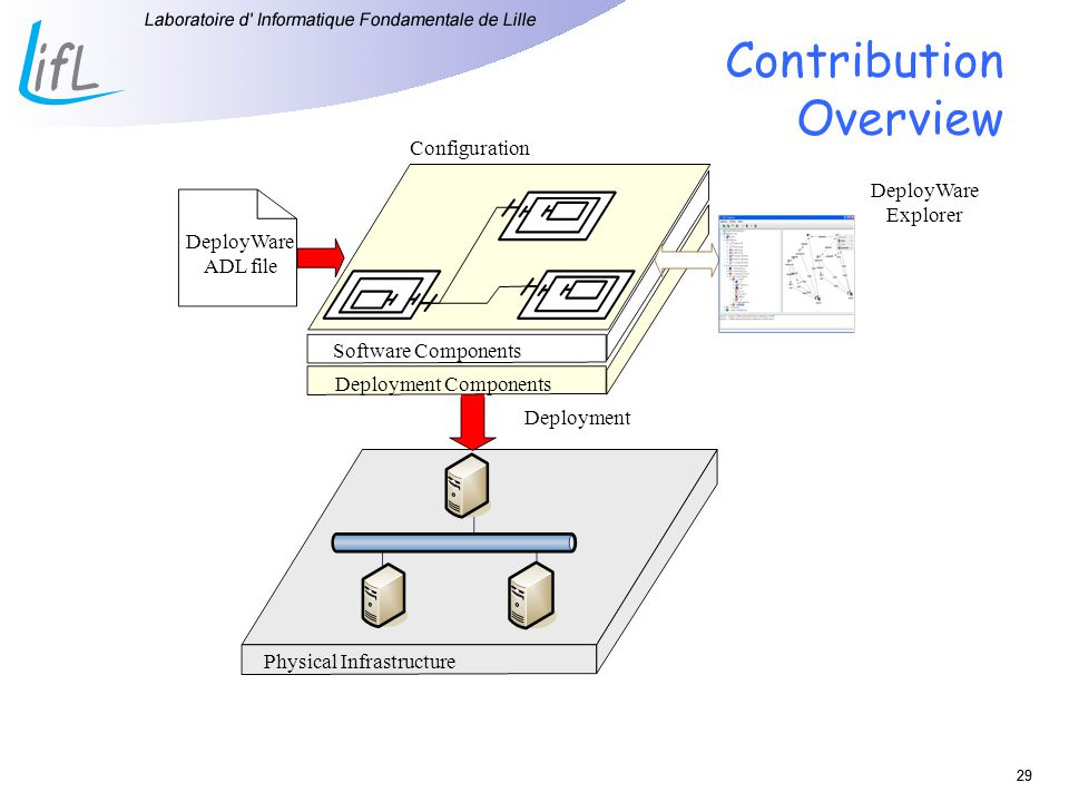 29 Contribution Overview DeployWare ADL file DeployWare Explorer Deployment Configuration Software Components Deployment Components Physical Infrastru