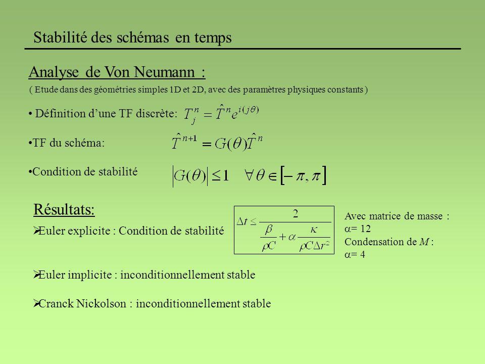 Stabilité des schémas en temps Analyse de Von Neumann : ( Etude dans des géométries simples 1D et 2D, avec des paramètres physiques constants ) Définition dune TF discrète: TF du schéma: Condition de stabilité Résultats: Euler explicite : Condition de stabilité Euler implicite : inconditionnellement stable Cranck Nickolson : inconditionnellement stable Avec matrice de masse : = 12 Condensation de M : = 4