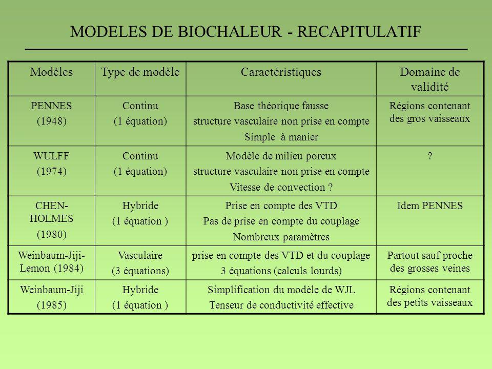 MODELES DE BIOCHALEUR - RECAPITULATIF ModèlesType de modèleCaractéristiquesDomaine de validité PENNES (1948) Continu (1 équation) Base théorique fauss