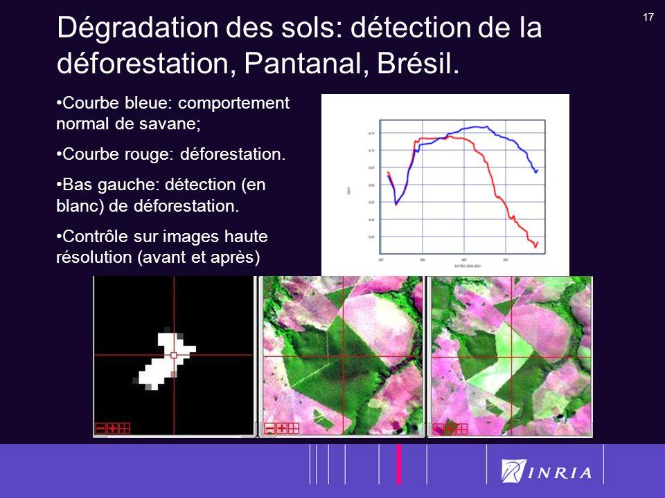 17 Dégradation des sols: détection de la déforestation, Pantanal, Brésil. Courbe bleue: comportement normal de savane; Courbe rouge: déforestation. Ba
