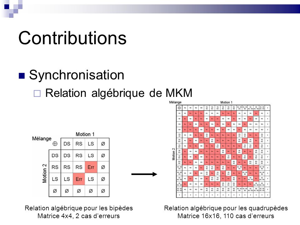 Contributions Synchronisation Relation algébrique de MKM Relation algébrique pour les bipèdes Matrice 4x4, 2 cas derreurs Relation algébrique pour les