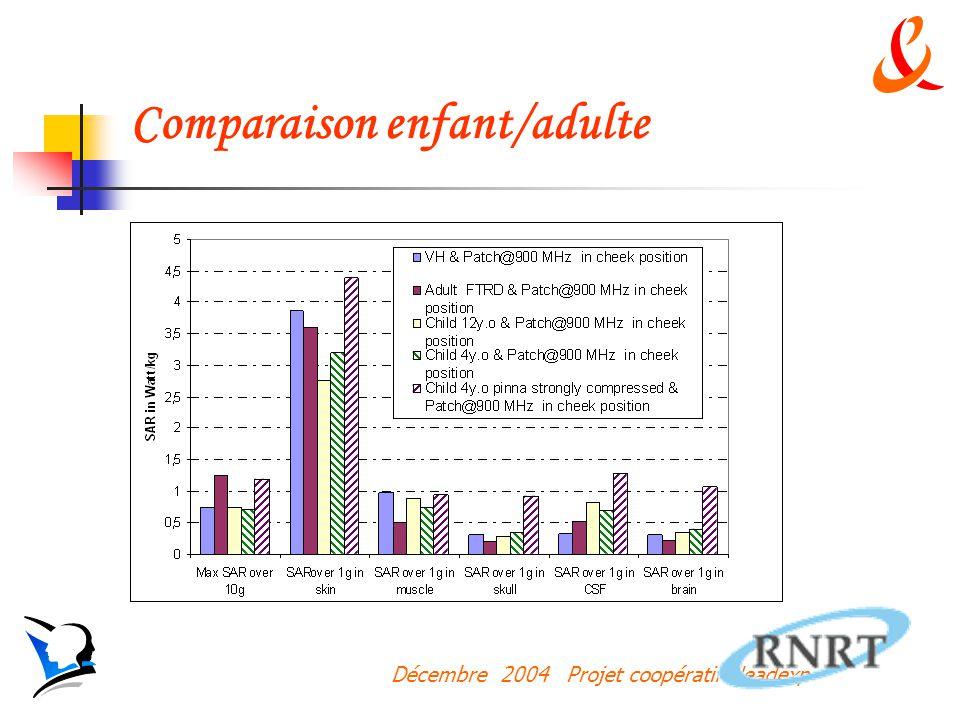 Décembre 2004 Projet coopératif Headexp Comparaison enfant/adulte