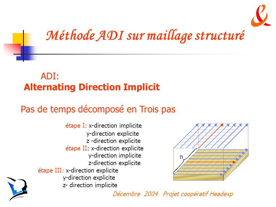 Décembre 2004 Projet coopératif Headexp Méthode ADI sur maillage structuré ADI: Alternating Direction Implicit Pas de temps décomposé en Trois pas étape I: x-direction implicite y-direction explicite z -direction explicite étape II: x-direction explicite y-direction implicite z-direction explicite étape III: x-direction explicite y-direction explicite z- direction implicite