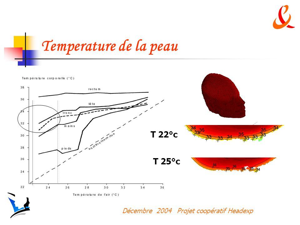 Décembre 2004 Projet coopératif Headexp Temperature de la peau T 22°c T 25°c