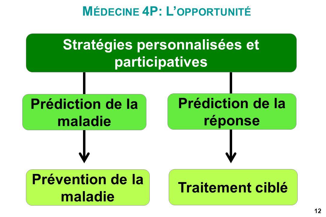 12 Prévention de la maladie Prédiction de la maladie Prédiction de la réponse M ÉDECINE 4P: L OPPORTUNITÉ Stratégies personnalisées et participatives