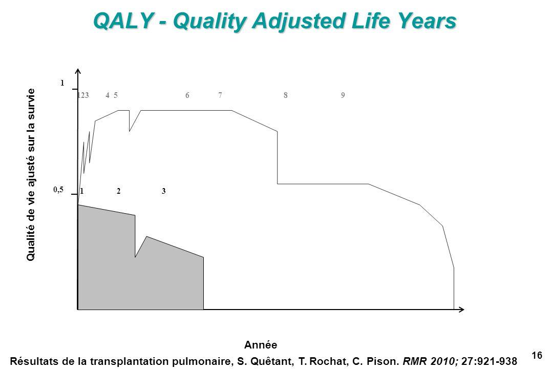 QALY - Quality Adjusted Life Years Résultats de la transplantation pulmonaire, S. Quêtant, T. Rochat, C. Pison. RMR 2010; 27:921-938 123 4 5 6 7 8 9 0