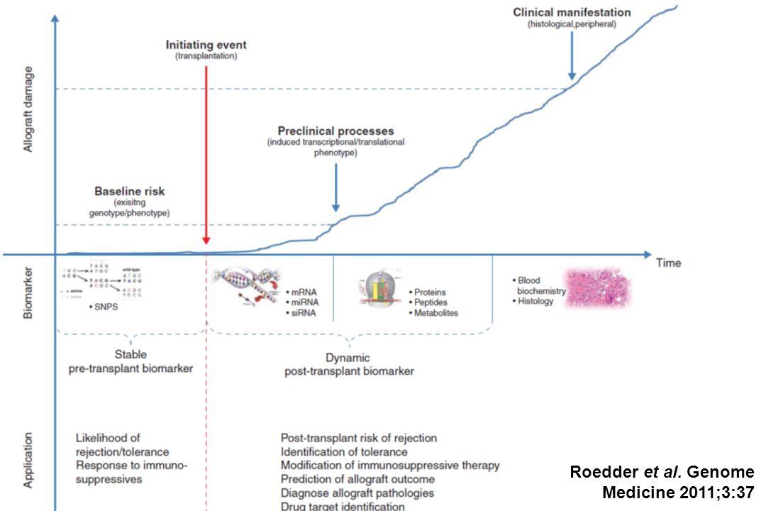 Roedder et al. Genome Medicine 2011;3:37
