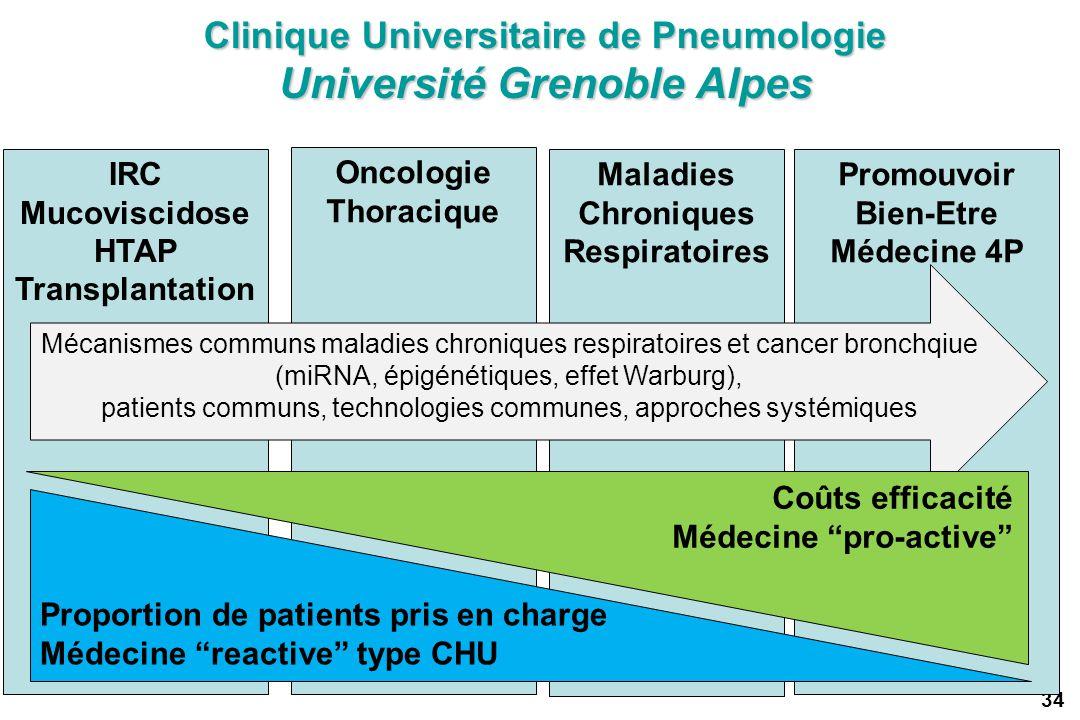 Clinique Universitaire de Pneumologie Université Grenoble Alpes Oncologie Thoracique IRC Mucoviscidose HTAP Transplantation Maladies Chroniques Respir