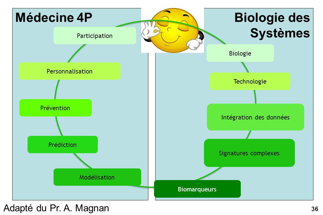 Biologie des Systèmes Médecine 4P Biologie Technologie Signatures complexes Biomarqueurs Intégration des données Modélisation Prédiction Prévention Pe
