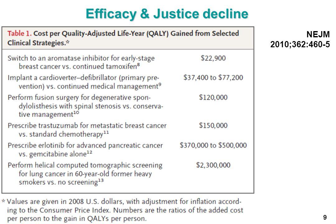 Efficacy & Justice decline 9 NEJM 2010;362:460-5