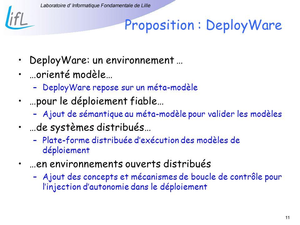 11 Proposition : DeployWare DeployWare: un environnement … …orienté modèle… –DeployWare repose sur un méta-modèle …pour le déploiement fiable… –Ajout
