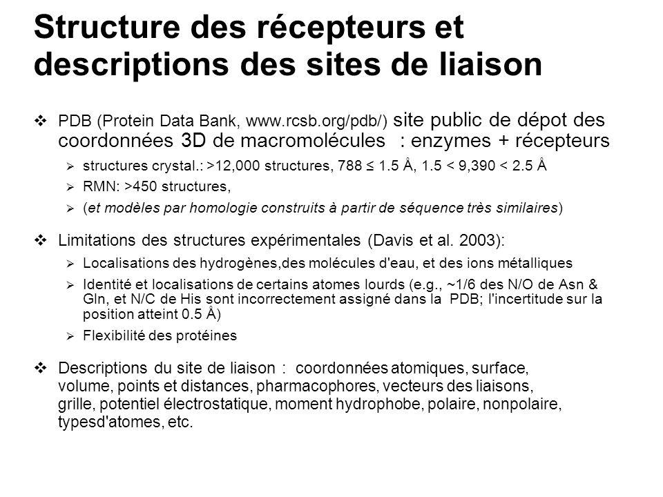 LUDI: Appariement de groupes polaires et hydrophobes Structure based drug design Calcul des sites d interactions de la protéine et du ligand (liaison H ou hydrophobe), qui sont définis par des centres et des surfaces, à partir de : Distributions des contact non liés observés dans la CSD, Un ensemble de rêgles géométriques, Le programme GRID (Goodford 1985) qui calcule les énergies de liaison pour un atome sonde promené dans le site (grille).