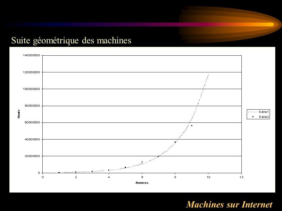 Machines sur Internet Suite géométrique des machines