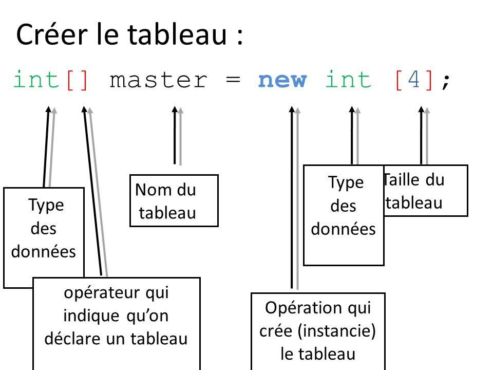 int[] master = new int [4]; Type des données Nom du tableau opérateur qui indique quon déclare un tableau Taille du tableau Type des données Opération