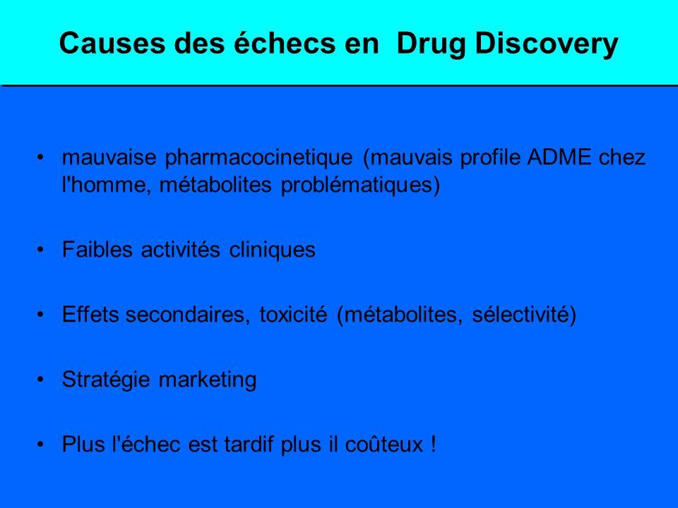 Causes des échecs en Drug Discovery mauvaise pharmacocinetique (mauvais profile ADME chez l'homme, métabolites problématiques) Faibles activités clini
