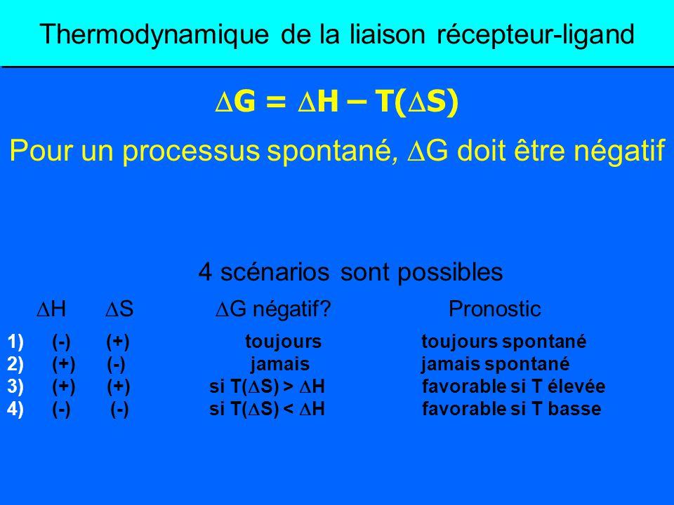 Thermodynamique de la liaison récepteur-ligand 4 scénarios sont possibles H S G négatif? Pronostic 1)(-) (+) toujours toujours spontané 2)(+) (-) jama