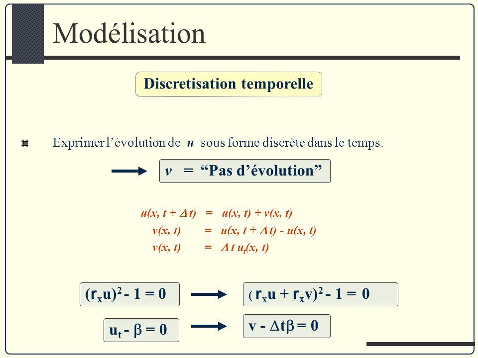 Modélisation u(x, t + t) = u(x, t) + v(x, t) v(x, t) = u(x, t + t) - u(x, t) v(x, t) = t u t (x, t) Exprimer lévolution de u sous forme discrète dans