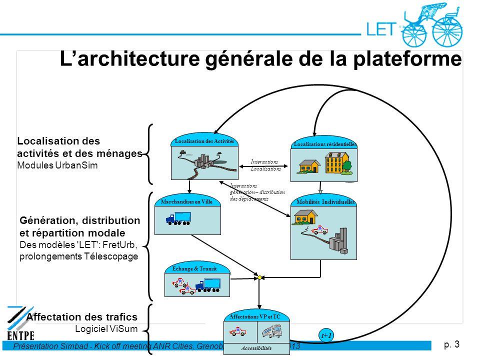 p. 3 Présentation Simbad - Kick off meeting ANR Cities, Grenoble, 22-24 janvier 2013 Larchitecture générale de la plateforme Localisation des activité