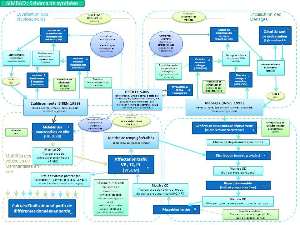 p. 5 Présentation Simbad - Kick off meeting ANR Cities, Grenoble, 22-24 janvier 2013 Mobilité des Marchandises en ville (FRETURB) Affectation trafic V