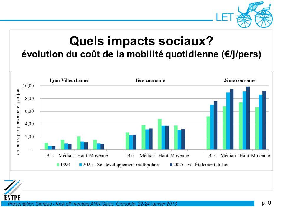 p. 9 Présentation Simbad - Kick off meeting ANR Cities, Grenoble, 22-24 janvier 2013 Quels impacts sociaux? évolution du coût de la mobilité quotidien