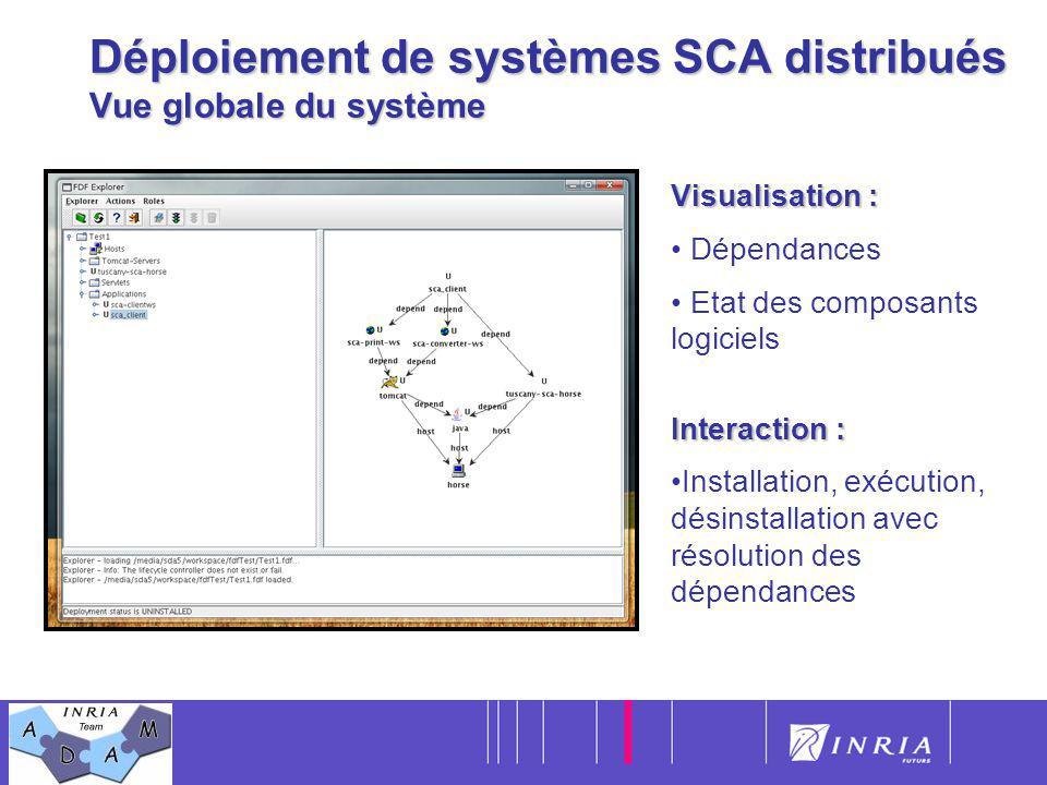 22 Déploiement de systèmes SCA distribués Vue globale du système Visualisation : Dépendances Etat des composants logiciels Interaction : Installation,