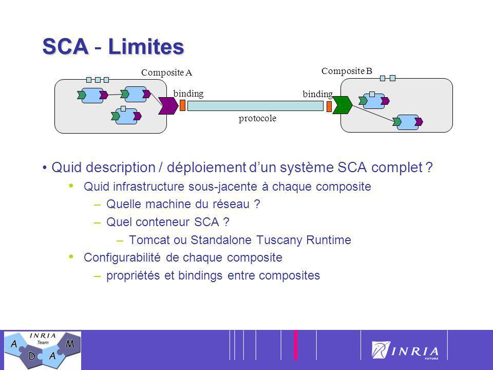 7 SCALimites SCA - Limites Quid description / déploiement dun système SCA complet ? Quid infrastructure sous-jacente à chaque composite –Quelle machin
