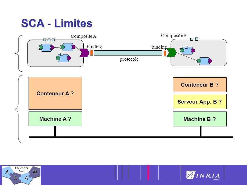 8 SCALimites SCA - Limites Composite A protocole binding Composite B binding Conteneur A ? Machine A ? Conteneur B ? Serveur App. B ? Machine B ?