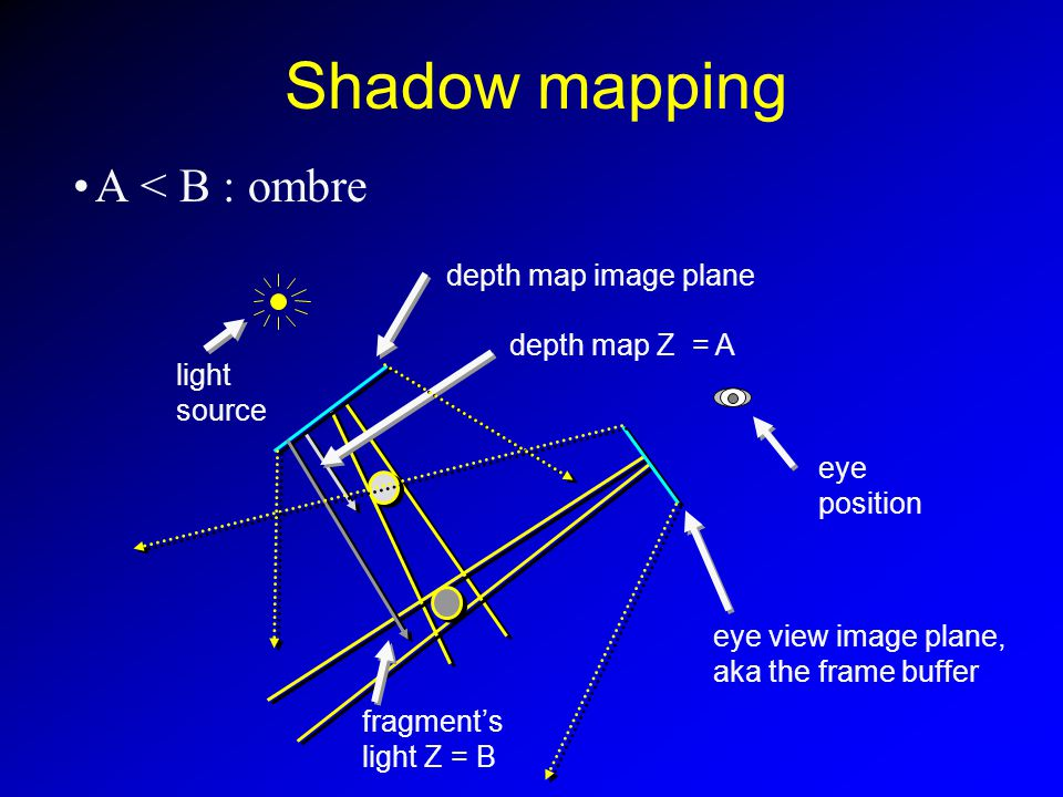 Shadow mapping A < B : ombre light source eye position depth map Z = A fragments light Z = B depth map image plane eye view image plane, aka the frame buffer
