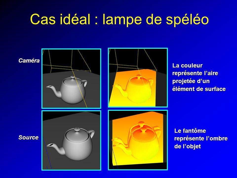 Cas idéal : lampe de spéléo Caméra Source La couleur représente laire projetée dun élément de surface Le fantôme représente lombre de lobjet
