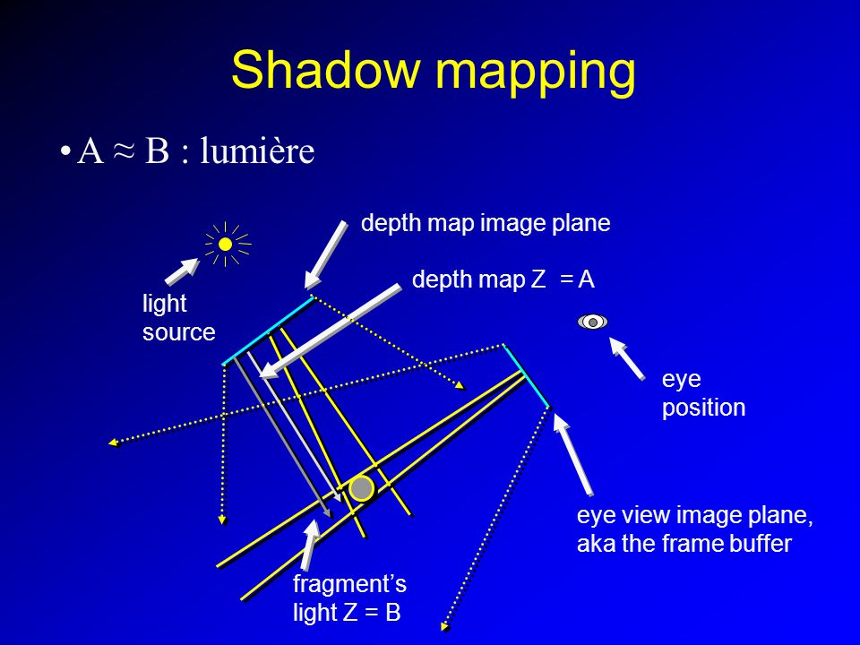 Shadow mapping A B : lumière light source eye position depth map Z = A fragments light Z = B depth map image plane eye view image plane, aka the frame buffer