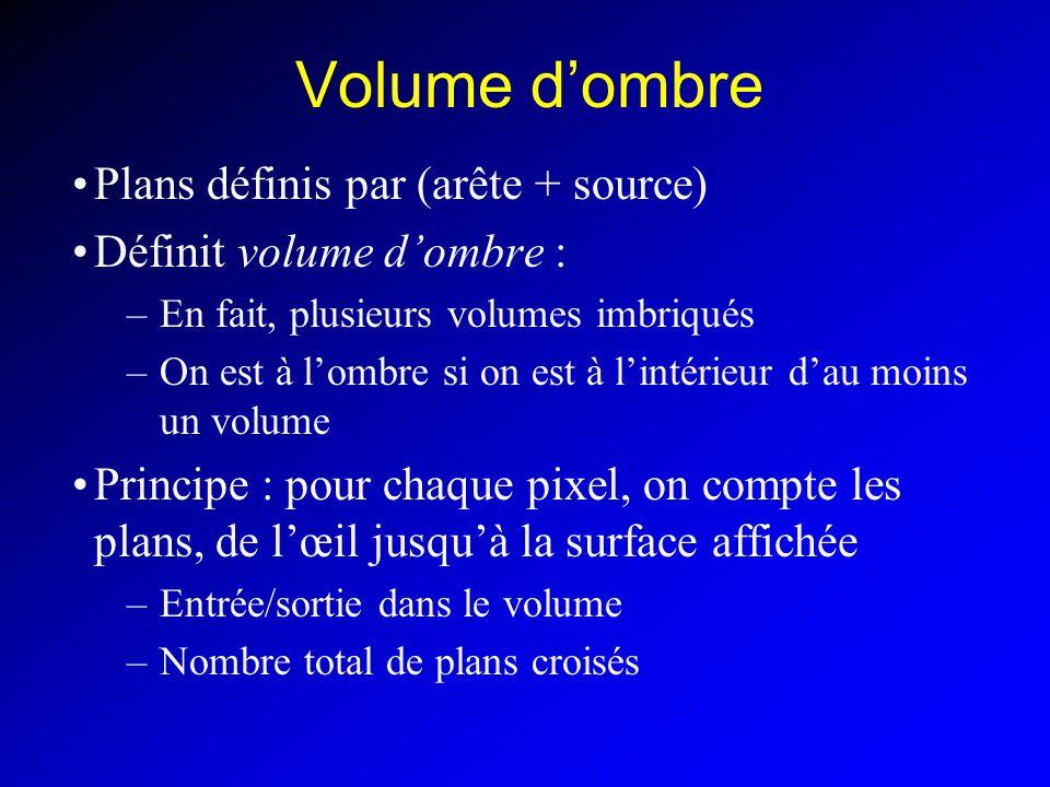 Volume dombre Plans définis par (arête + source) Définit volume dombre : –En fait, plusieurs volumes imbriqués –On est à lombre si on est à lintérieur dau moins un volume Principe : pour chaque pixel, on compte les plans, de lœil jusquà la surface affichée –Entrée/sortie dans le volume –Nombre total de plans croisés