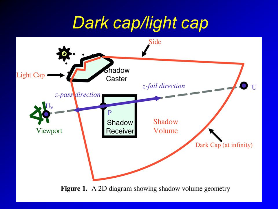 Dark cap/light cap