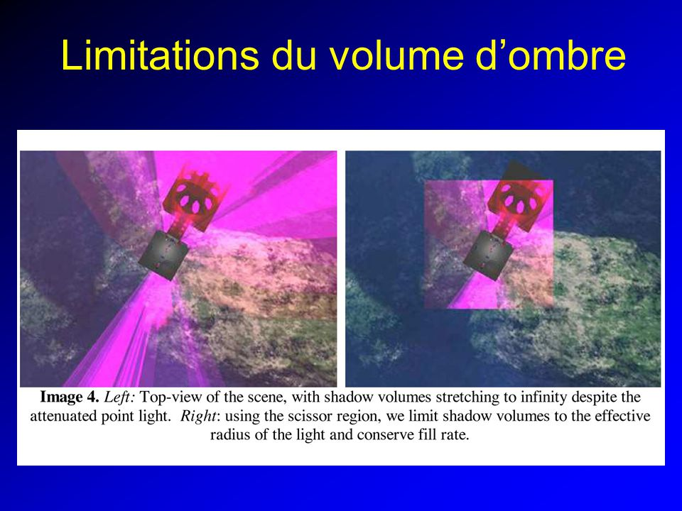 Limitations du volume dombre