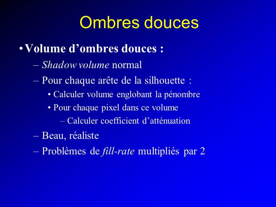Ombres douces Volume dombres douces : –Shadow volume normal –Pour chaque arête de la silhouette : Calculer volume englobant la pénombre Pour chaque pixel dans ce volume –Calculer coefficient datténuation –Beau, réaliste –Problèmes de fill-rate multipliés par 2