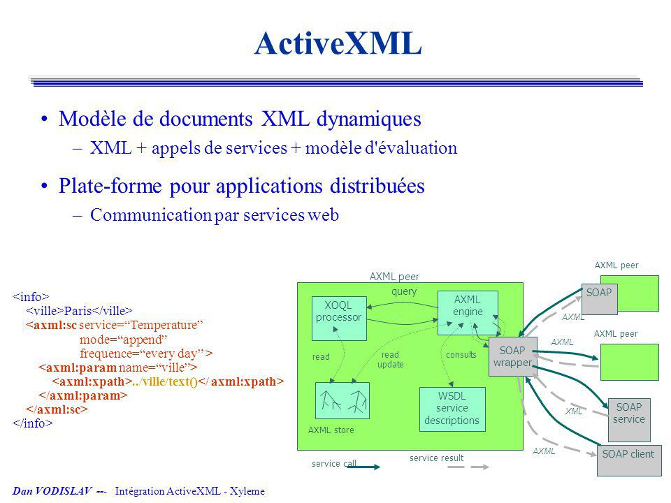 Dan VODISLAV --- Intégration ActiveXML - Xyleme Exemple: mise-à-jour Un appel de service insère son résultat dans le document –Traitement générique de la mise-à-jour, en utilisant l API XyUpdate static private String insertSc = SELECT TAG2URL(parentSc) + FROM xyDoc IN AtpStore, parentSc IN xyDoc//NAMEPARENTSC + WHERE parentSc/axml:sc/id CONTAINS \ IDSC\ ; ; String queryInsertSc = replaceWithConcreteService(insertSc, serviceName, serviceId); UpdateIterator itGroup = queryMgr.openUpdateQuery(new QueryInfo(queryInsertSc)); while (itGroup.hasNext()) { UpdatePlan plan = new UpdatePlan(); Iterator itResult = (Iterator)itGroup.next(); while (itResult.hasNext()) { String parentSc = (String)itResult.next(); plan.add(UpdateKind.INSERTCHILD, 0, tuple, parentSc); } docMgr.updateDocument(plan, null); }