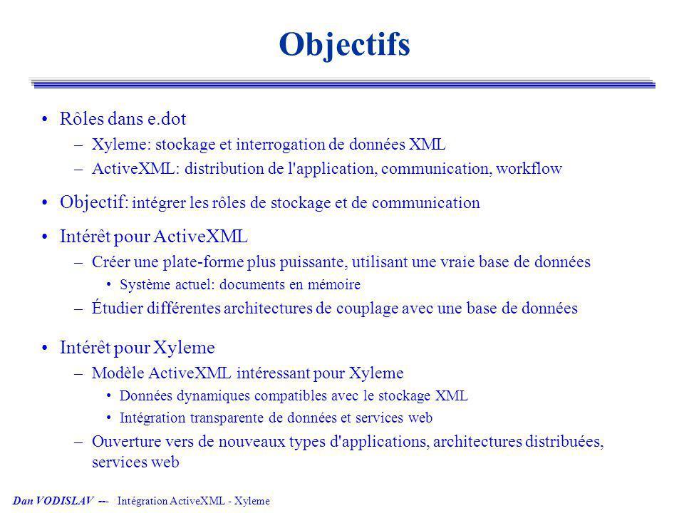 Dan VODISLAV --- Intégration ActiveXML - Xyleme Architecture ActiveXML Pair ActiveXML –Stockage de documents ActiveXML: mémoire (DOM) + fichiers –Mise-à-jour dynamique des documents: appels de services –Interrogation: langage XOQL XOQL processor AXML engine query WSDL service descriptions read update consults SOAP wrapper SOAP AXML peer SOAP service SOAP client AXML peer service call service result AXML store AXML peer AXML XML AXML Wrapper SOAP XOQL DOM Mémoire Moteur AXML Fichiers XML mise-à-jour interrogation