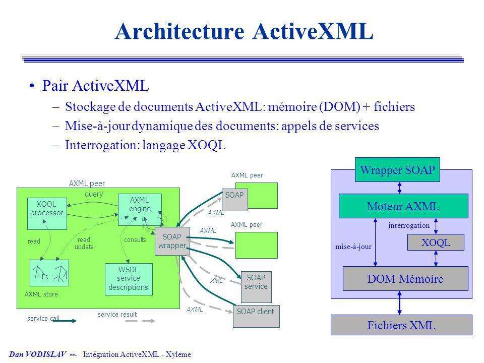 Dan VODISLAV --- Intégration ActiveXML - Xyleme Intégration de stockage Remplacer le système de fichiers par XyStore –Avantage: les documents ActiveXML sont interrogeables par des applications Xyleme (exemple: Miel++) XOQL processor AXML engine query WSDL service descriptions read update consults SOAP wrapper SOAP AXML peer SOAP service SOAP client AXML peer service call service result XyStore AXML peer AXML XML AXML Wrapper SOAP XOQL DOM Mémoire Moteur AXML XyStore mise-à-jour interrogation