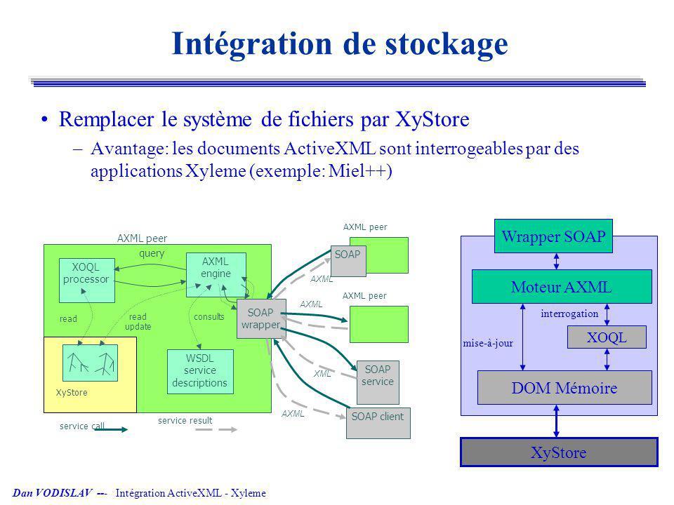 Dan VODISLAV --- Intégration ActiveXML - Xyleme Stockage et interrogation Utilisation du moteur d interrogation XyQL de Xyleme –Avantages: Pas besoin de charger les documents en mémoire pour les interroger Utilisation de l index et de la puissance d interrogation Xyleme –Problème: les mises-à-jour ont besoin de la mémoire cache Problèmes de synchronisation cache - XyStore XyQL processor AXML engine query WSDL service descriptions read update consults SOAP wrapper AXML peer XyStore/XyIndex AXML cache Xyleme Wrapper SOAP XyQL Cache DOM Moteur AXML XyStore mise-à-jour interrogation