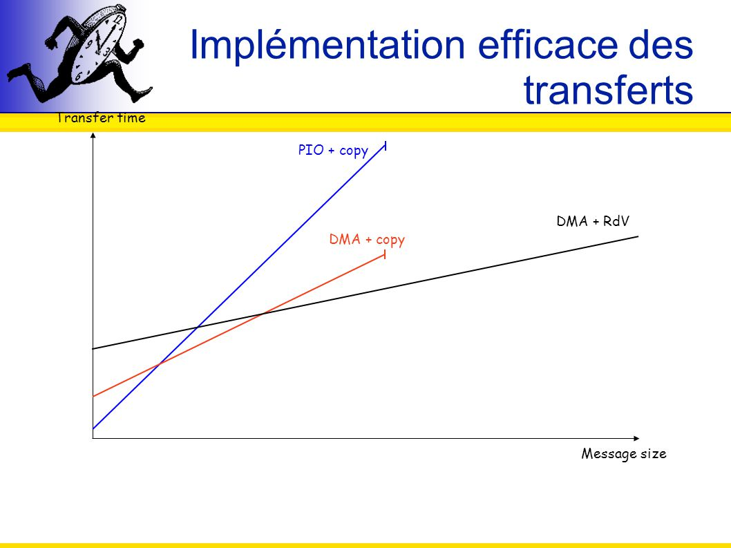 Implémentation efficace des transferts Transfer time Message size PIO + copy DMA + copy DMA + RdV