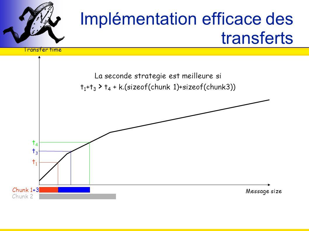 Implémentation efficace des transferts Transfer time Message size Chunk 1+3 Chunk 2 t1t1 t3t3 t4t4 La seconde strategie est meilleure si t 1 +t 3 > t