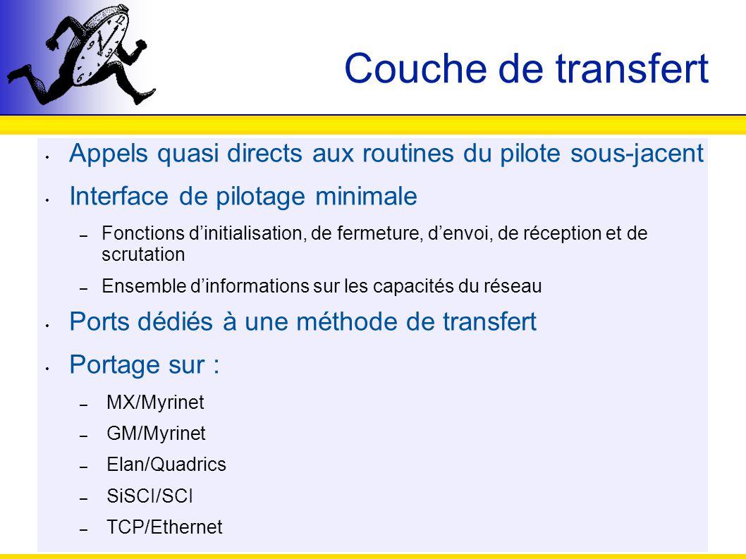 Couche de transfert Appels quasi directs aux routines du pilote sous-jacent Interface de pilotage minimale – Fonctions dinitialisation, de fermeture,