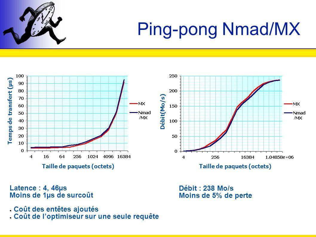 Ping-pong Nmad/MX Latence : Taille de paquets (octets) Temps de transfert (µs) Débit(Mo/s) Latence : 4, 46µs Moins de 1µs de surcoût Coût des entêtes