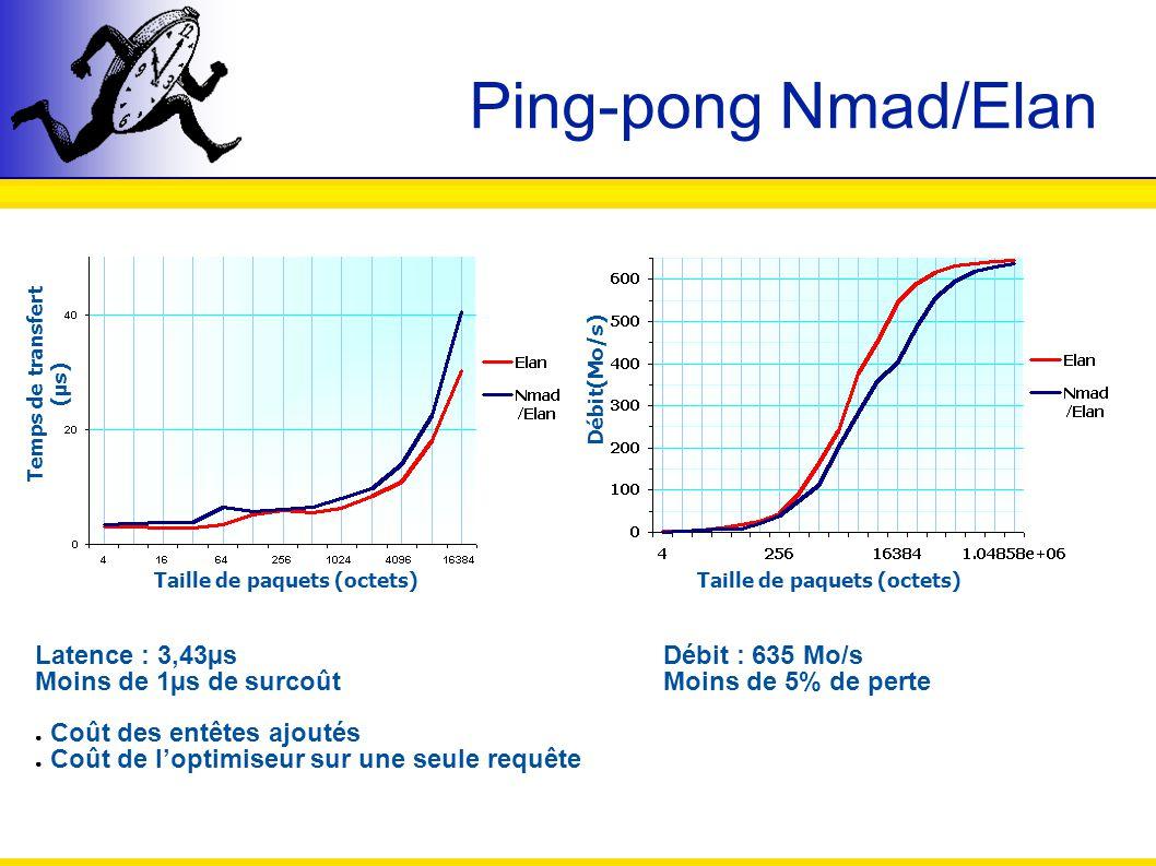 Ping-pong Nmad/Elan Taille de paquets (octets) Temps de transfert (µs) Débit(Mo/s) Latence : 3,43µs Moins de 1µs de surcoût Coût des entêtes ajoutés C