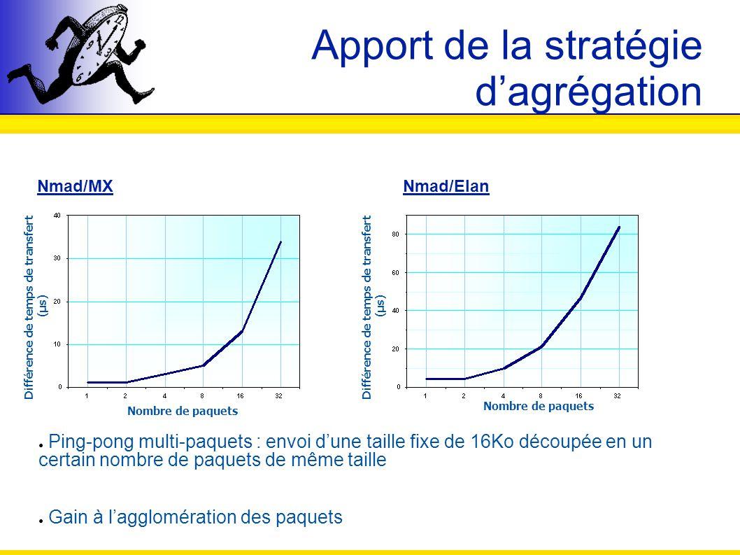 Apport de la stratégie dagrégation Nmad/MX Nmad/Elan Ping-pong multi-paquets : envoi dune taille fixe de 16Ko découpée en un certain nombre de paquets