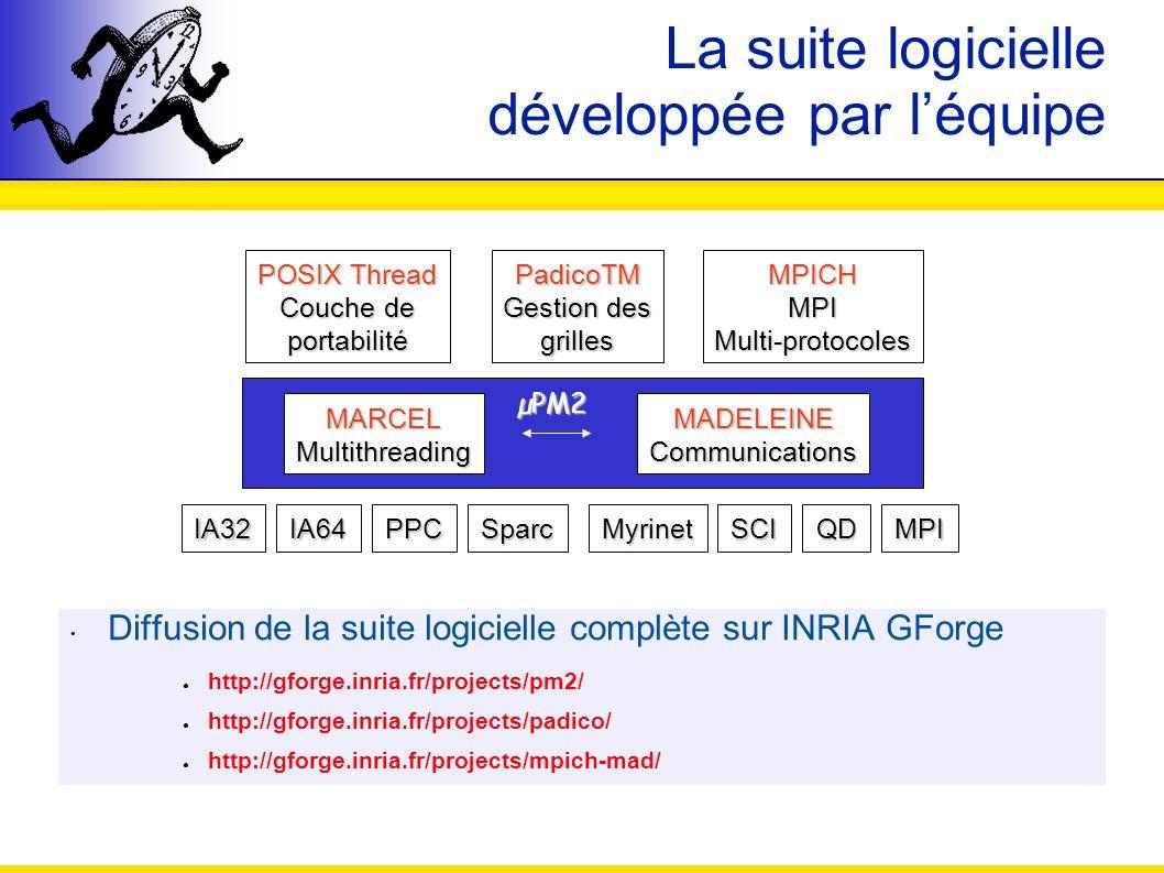 La suite logicielle développée par léquipe MARCELMultithreadingMADELEINECommunications POSIX Thread Couche de portabilité MPICH MPI Multi-protocoles P