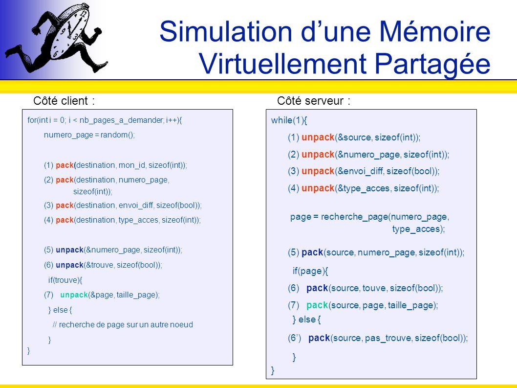 Simulation dune Mémoire Virtuellement Partagée for(int i = 0; i < nb_pages_a_demander; i++){ numero_page = random(); (1) pack(destination, mon_id, siz