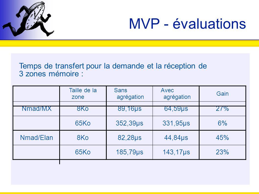 MVP - évaluations Temps de transfert pour la demande et la réception de 3 zones mémoire : Taille de la zone Sans agrégation Avec agrégation Gain Nmad/